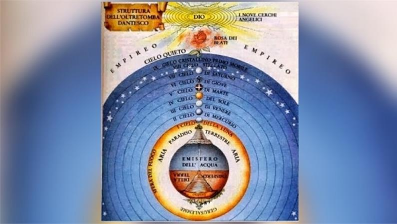 Spettacolo al Planetario di Rocca di cave. Il sistema dell'Universo in Dante: i nove cieli e i moti dei pianeti