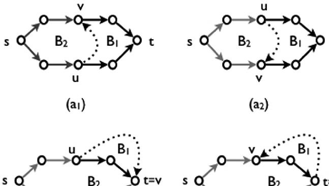 A family of tree-based generators for bubbles in directed graphs