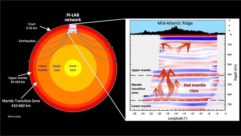 Nelle profondità della dorsale medio atlantica individuato un nuovo meccanismo che facilita il movimento delle placche