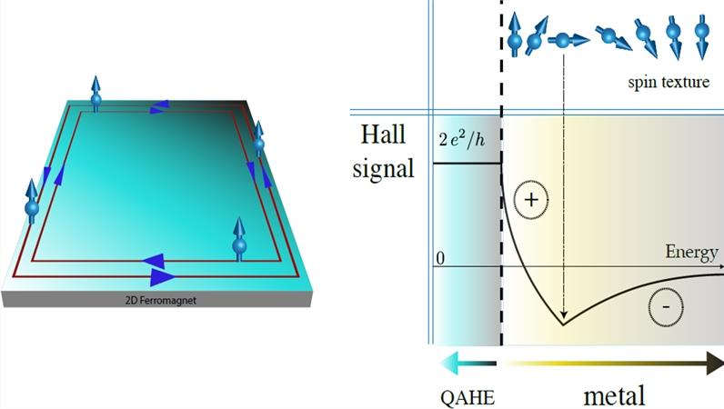 Spin-orbit coupling phenomena in van der Waals materials: perspectives from theory and experiment